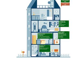 , ¿Qué hacemos bien o mal en eficiencia energética?