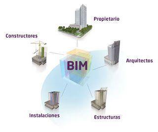 , ¿Qué es BIM? ¿Por qué es el futuro de la construcción?