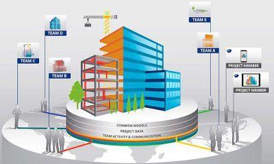 ¿Qué es BIM? ¿Por qué es el futuro de la construcción?