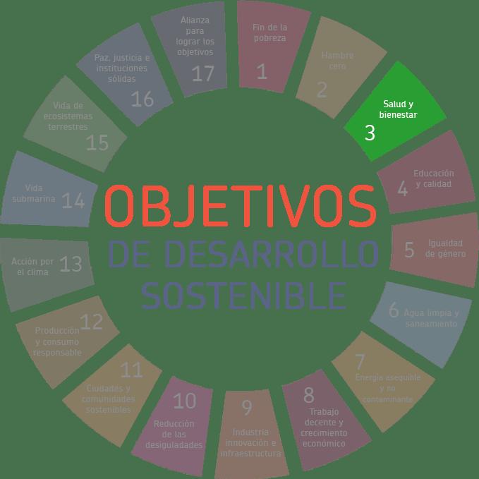 Objetivos de desarrollo sostenible - Salud y bienestar
