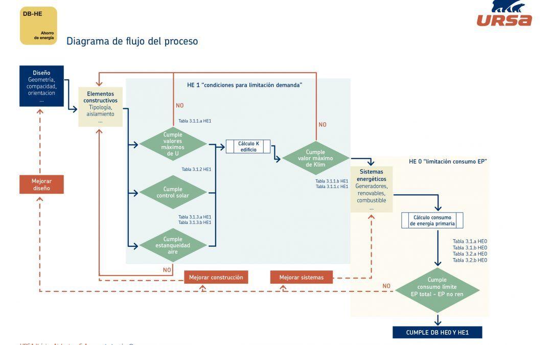 Modificación del CTE: ¿Qué implica la nueva normativa para el ahorro de Energía?