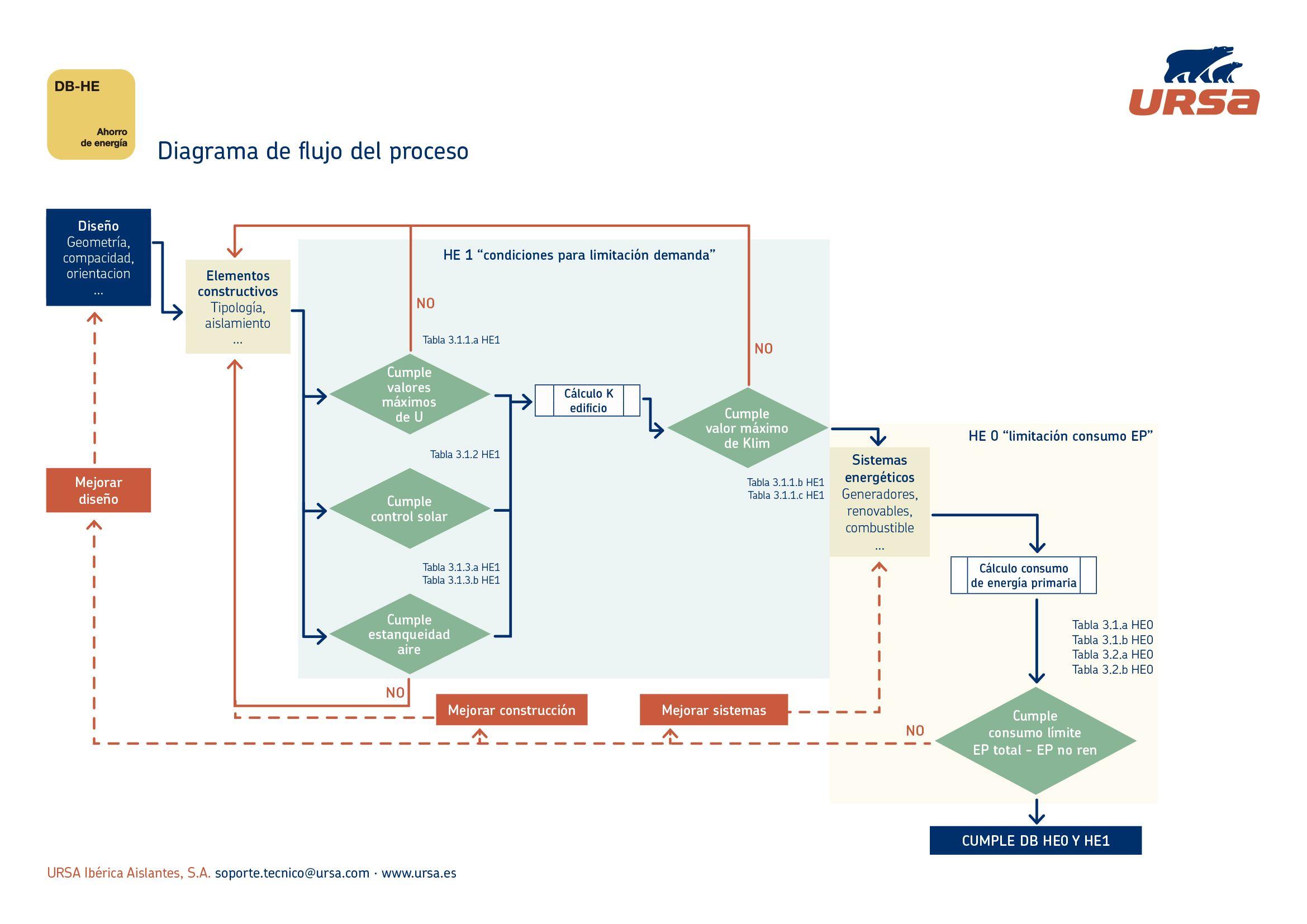 Diagrama de flujo del proceso CTE