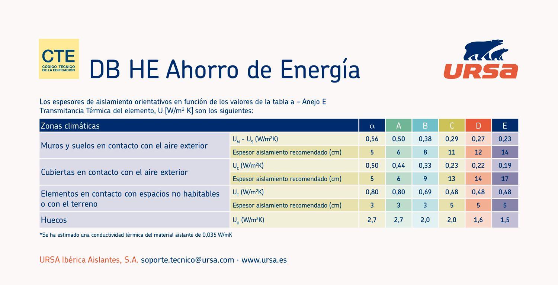 Silvia Herranz analiza en este artículo las modificaciones del nuevo Código Técnico de la Edificación (CTE) relativas al ahorro de energía, Modificación del CTE: ¿Qué implica la nueva normativa para el ahorro de Energía?