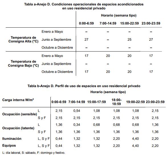 Conductos y calidad del aire interior