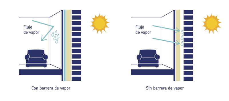barrera de vapor