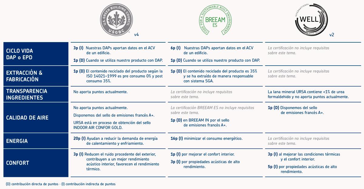 Herramientas de certificación de edificios