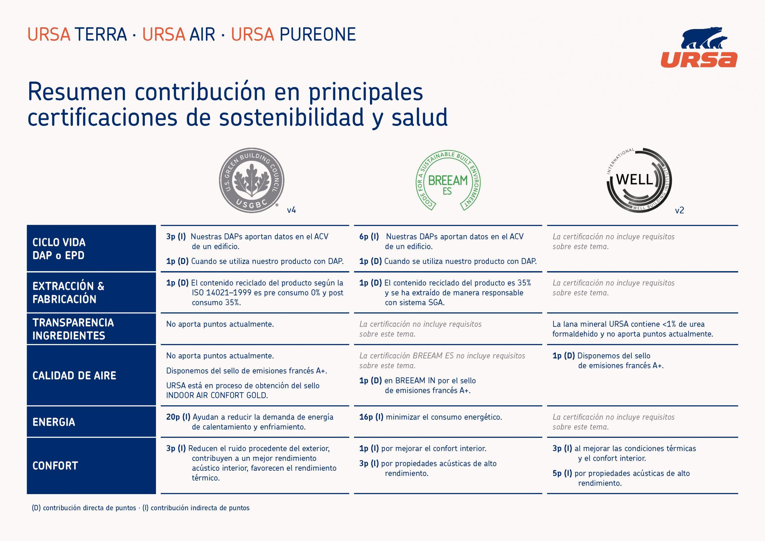 Certificación de Edificios Lana