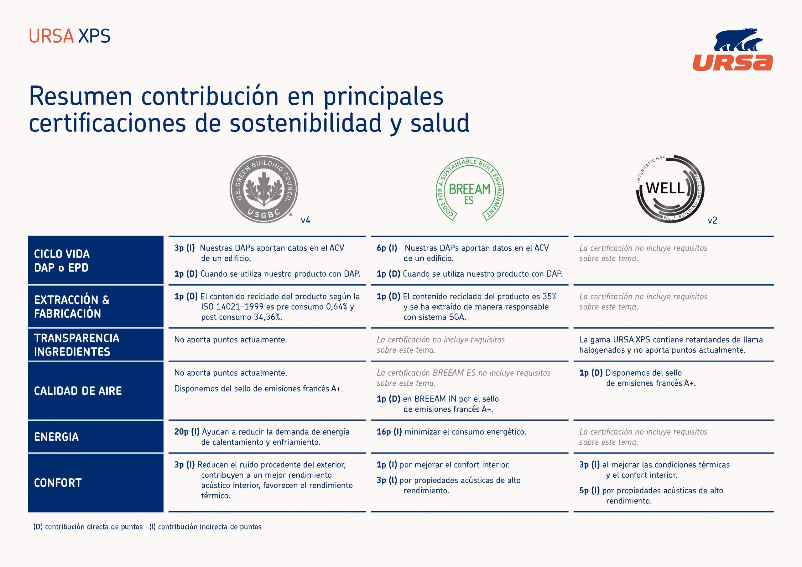 Certificación de edificios XPS